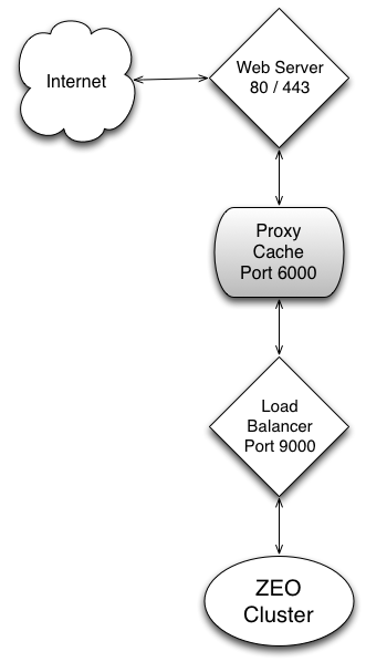 ZEO Cluster with Server-Side Caching